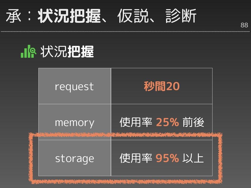承:状況把握、仮説、診断 状況把握 request 秒間20 memory 使用率 25% 前...