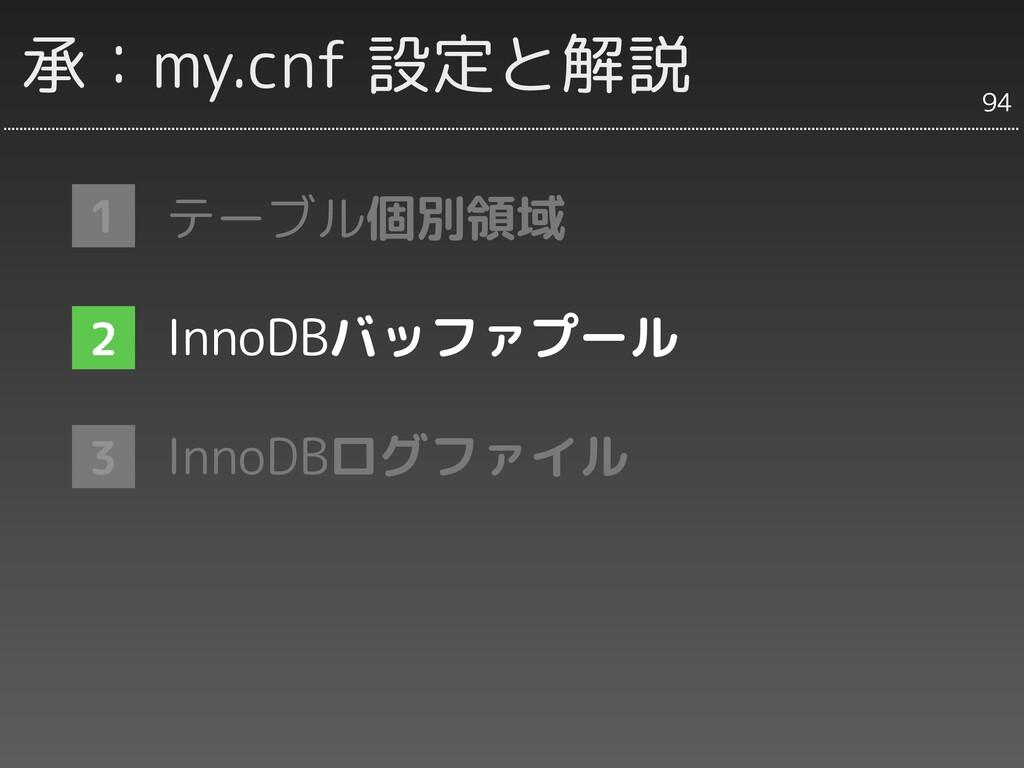 承:my.cnf 設定と解説 テーブル個別領域 InnoDBバッファプール InnoDBログフ...