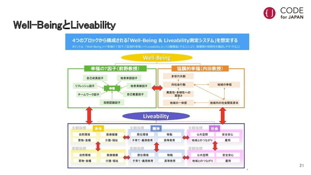 Well-BeingとLiveability 21