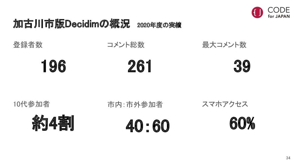 加古川市版Decidimの概況 2020年度の実績 登録者数 196 10代参加者 約...