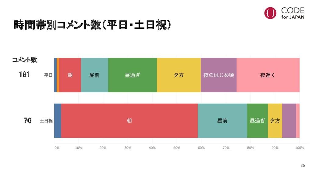 時間帯別コメント数(平日・土日祝) 191    70 コメント数 35
