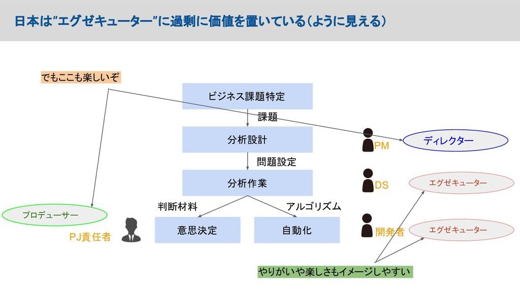 """日本は""""エグゼキューター""""に過剰に価値を置いている(ように見える) PM DS 開発者 ディレ..."""