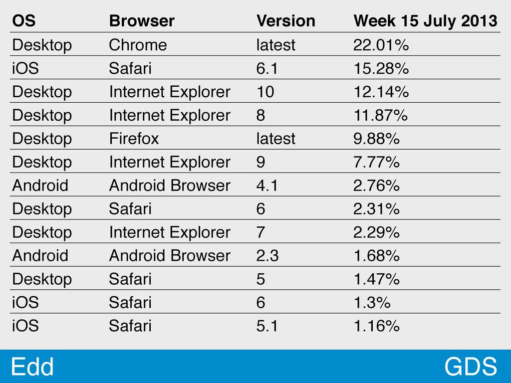 GDS Edd OS Browser Version Week 15 July 2013 De...