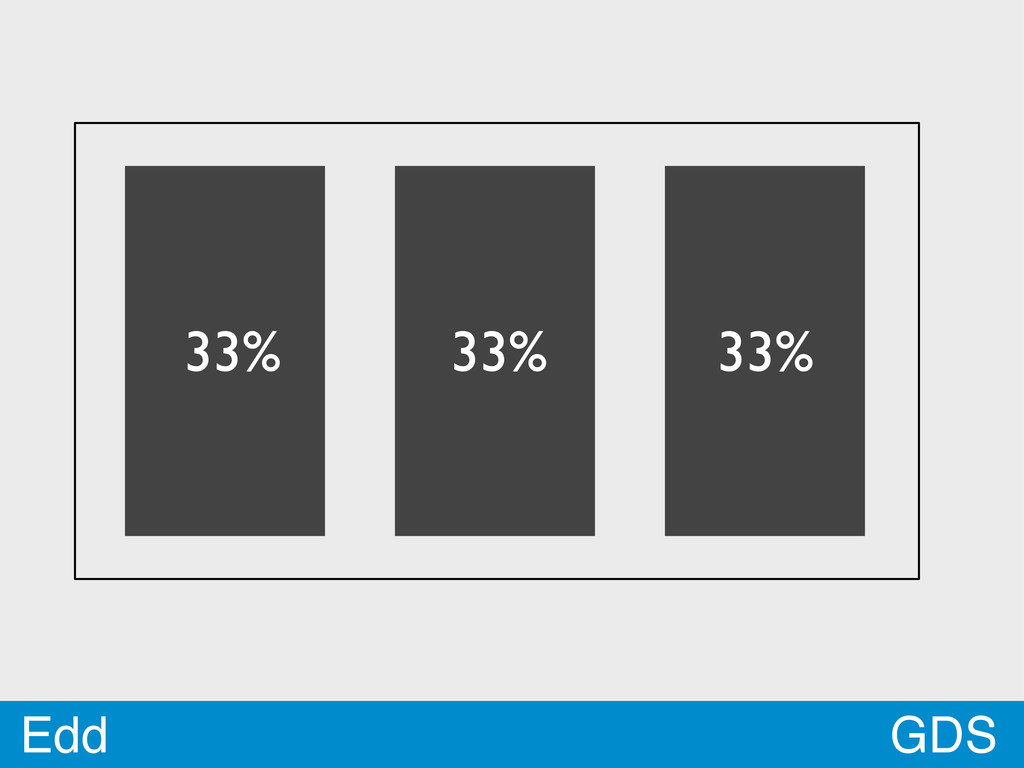 GDS Edd 33% 33% 33%