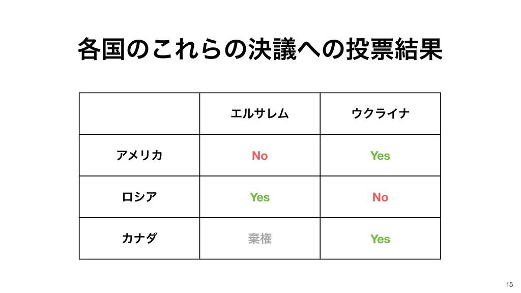 15 ΤϧαϨϜ ΫϥΠφ ΞϝϦΧ No Yes ϩγΞ Yes No Χφμ غݖ Ye...