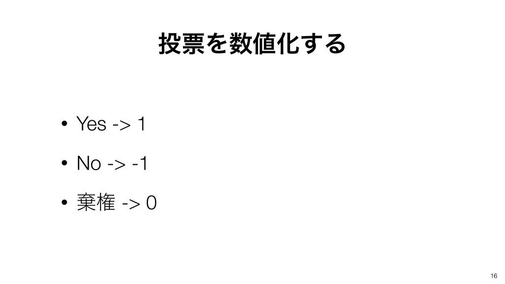 16 • Yes -> 1 • No -> -1 • غݖ -> 0 ථΛԽ͢Δ