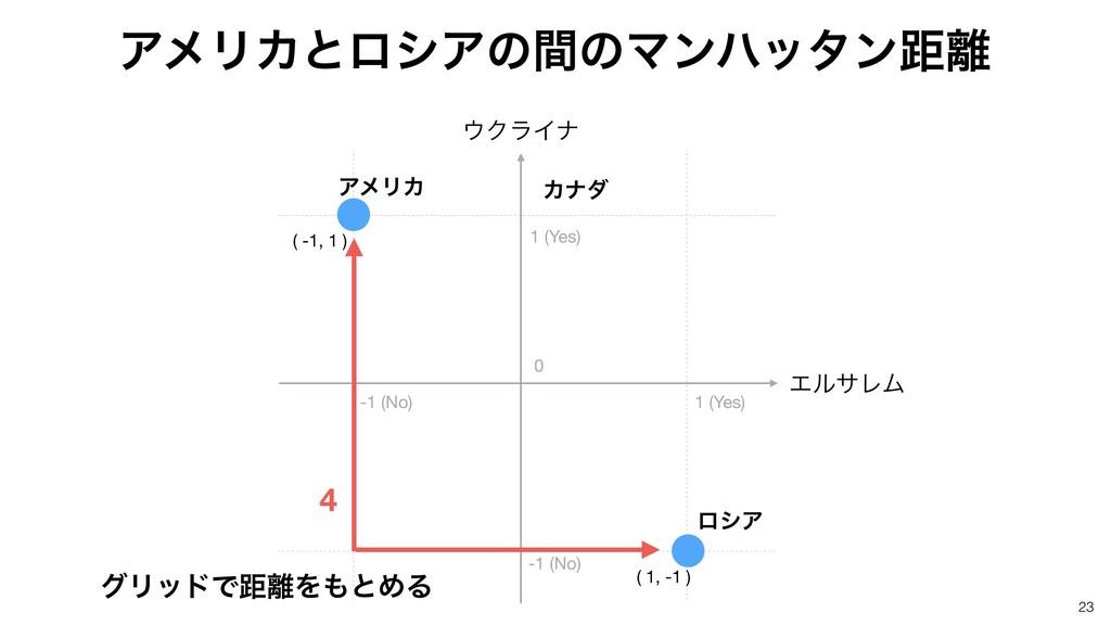 23 ( -1, 1 ) ( 1, -1 ) 1 (Yes) -1 (No) 0 -1 (No...