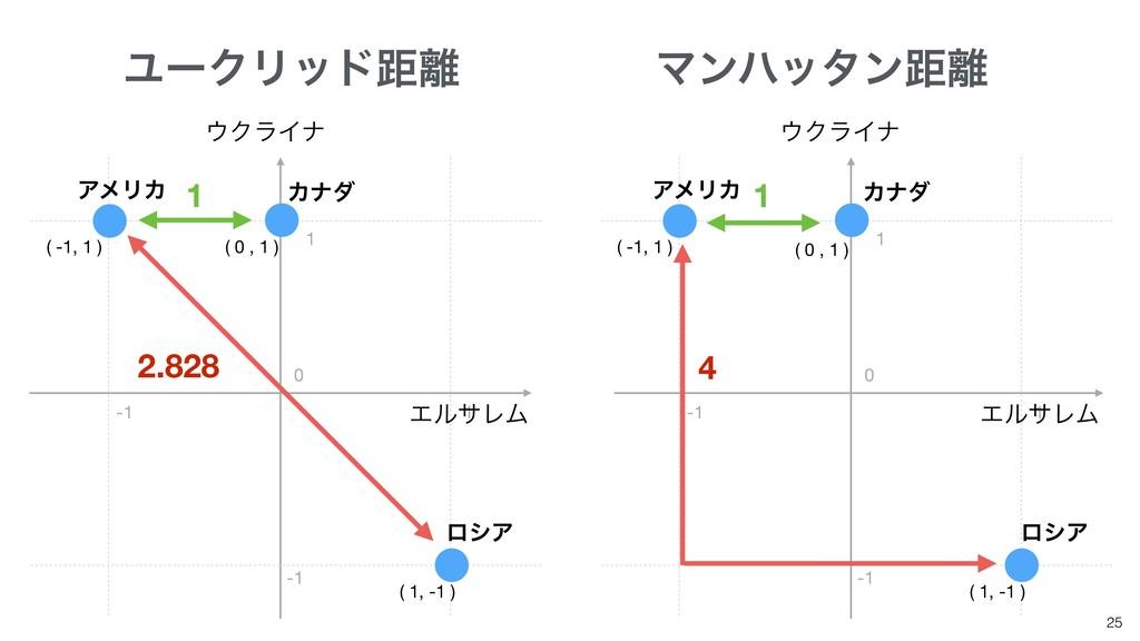 25 ϢʔΫϦουڑ ( -1, 1 ) ( 1, -1 ) ( -1, 1 ) ( 1, ...