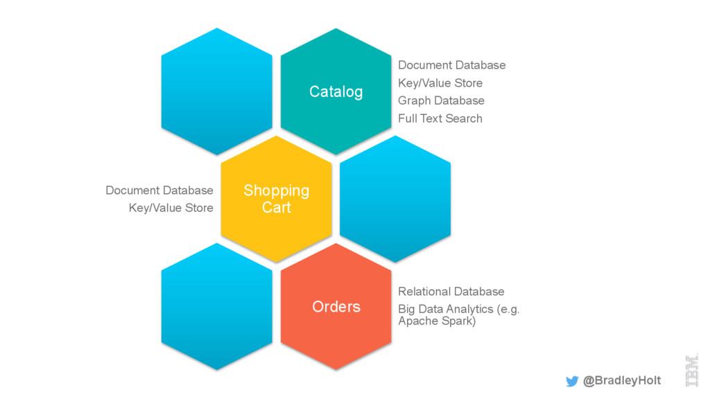 @BradleyHolt Catalog Document Database Key/Valu...