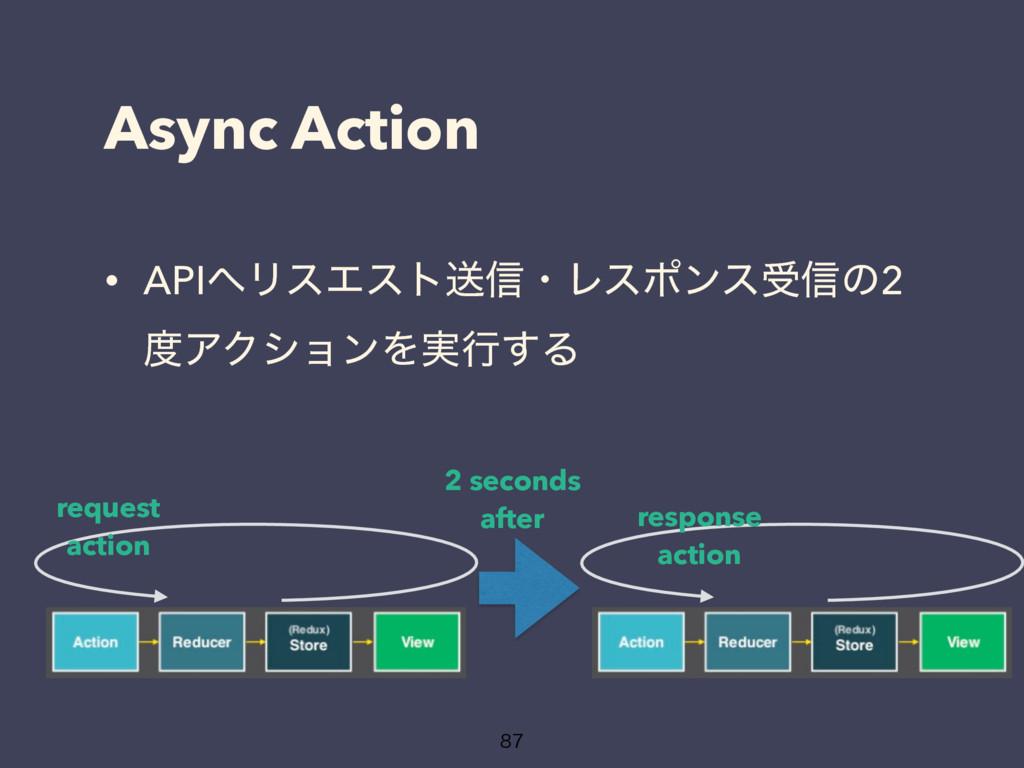 Async Action  • APIϦεΤετૹ৴ɾϨεϙϯεड৴ͷ2 ΞΫγϣϯΛ...