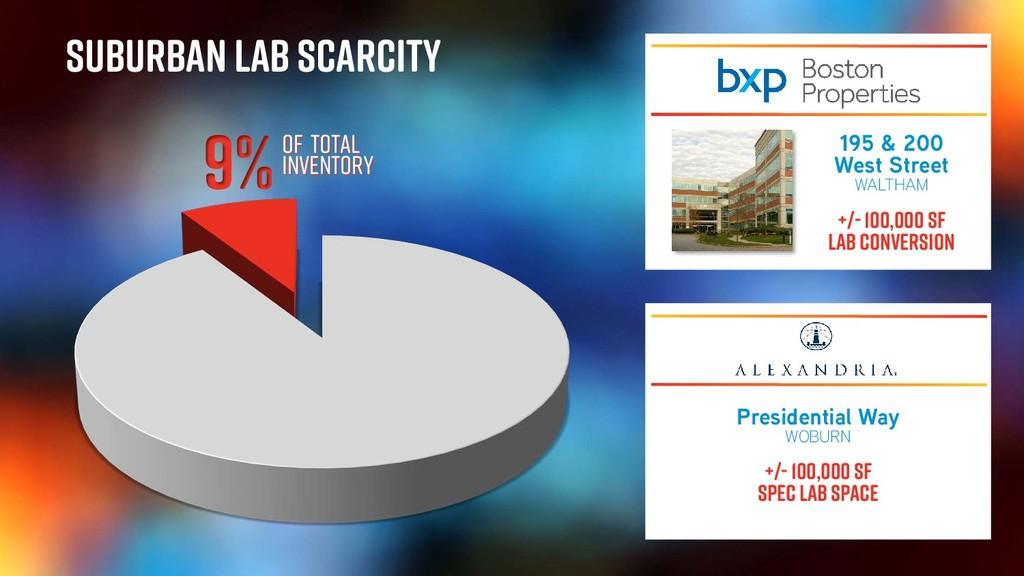 Suburban Lab Scarcity Presidential Way WOBURN +...