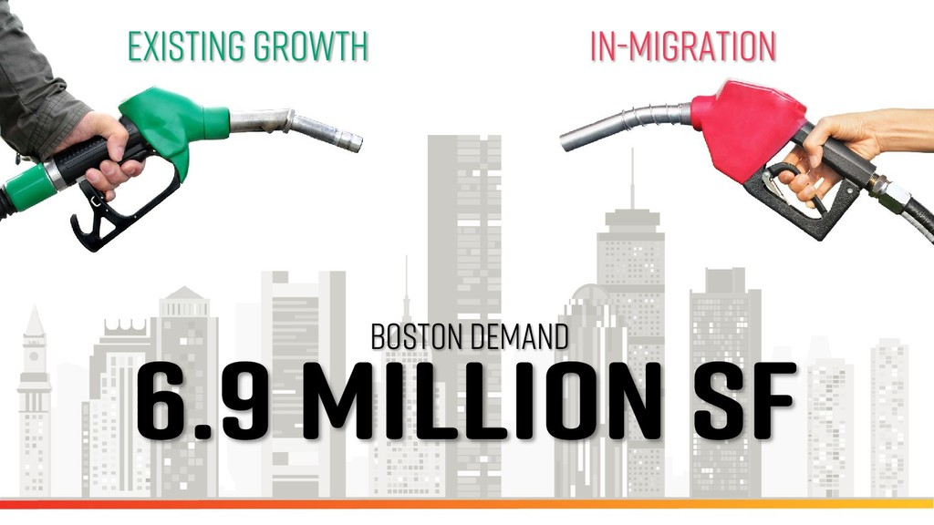 In-Migration Existing Growth BOSTON DEMAND