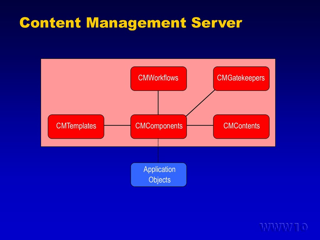 Content Management Server Application Objects C...