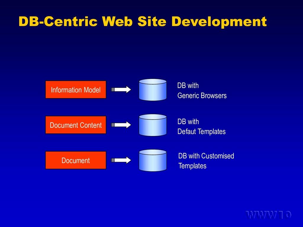 DB-Centric Web Site Development Information Mod...