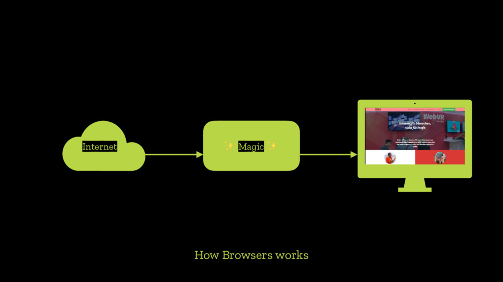 How Browsers works Internet ✨ Magic ✨