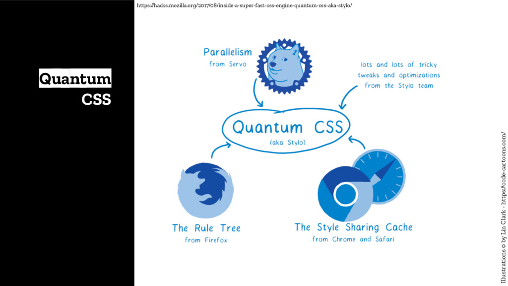 Quantum CSS Illustrations © by Lin Clark - http...