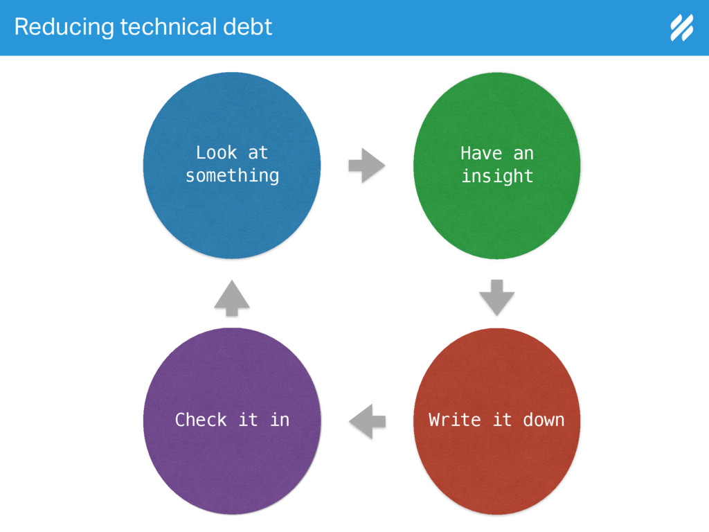 Reducing technical debt Look at something Have ...