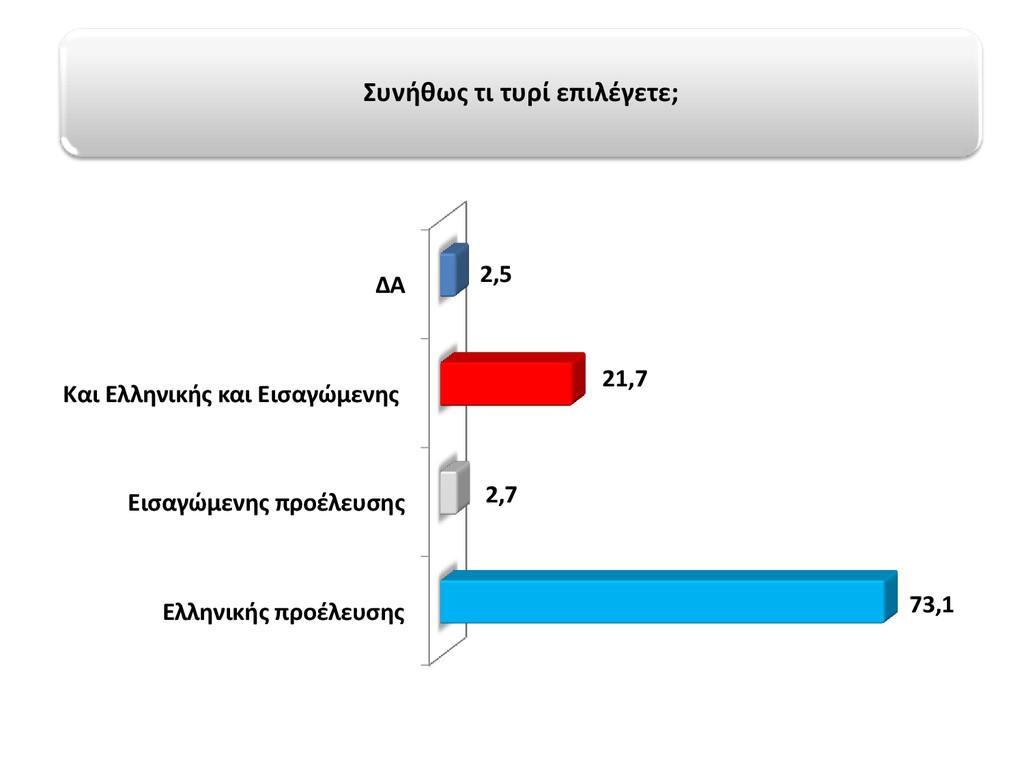 Ελληνικής προέλευσης Εισαγώμενης προέλευσης Και...