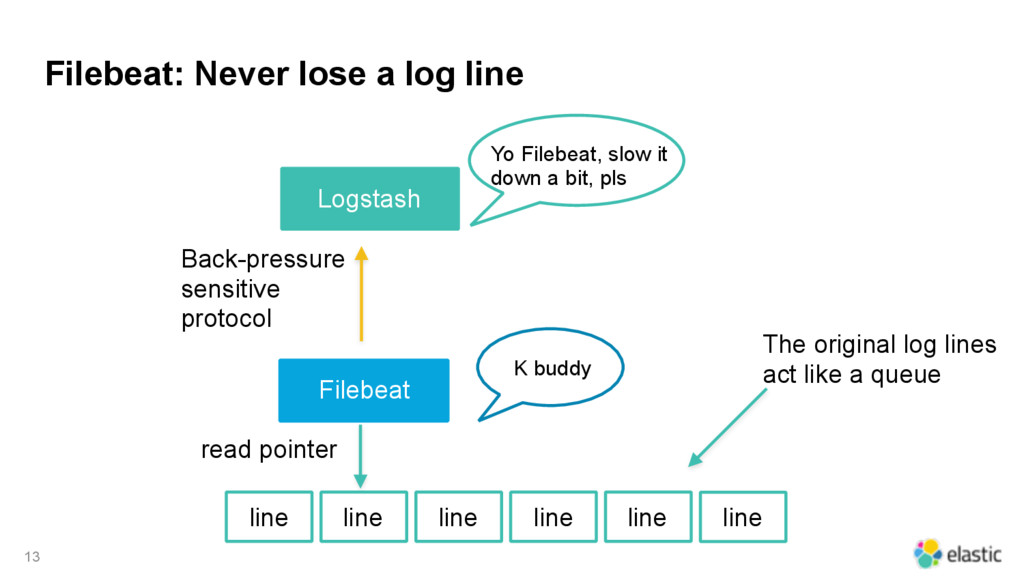 Filebeat: Never lose a log line 13 line line li...