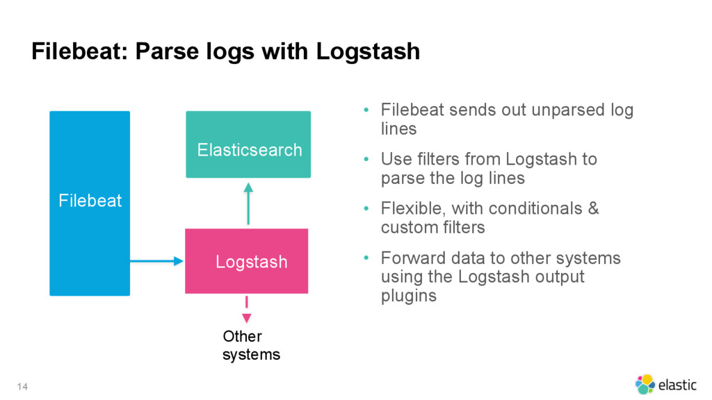Filebeat: Parse logs with Logstash 14 • Filebea...