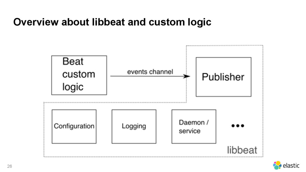 Overview about libbeat and custom logic 26