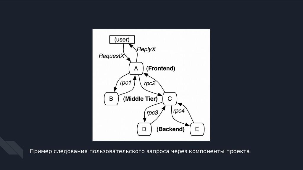 Пример следования пользовательского запроса чер...