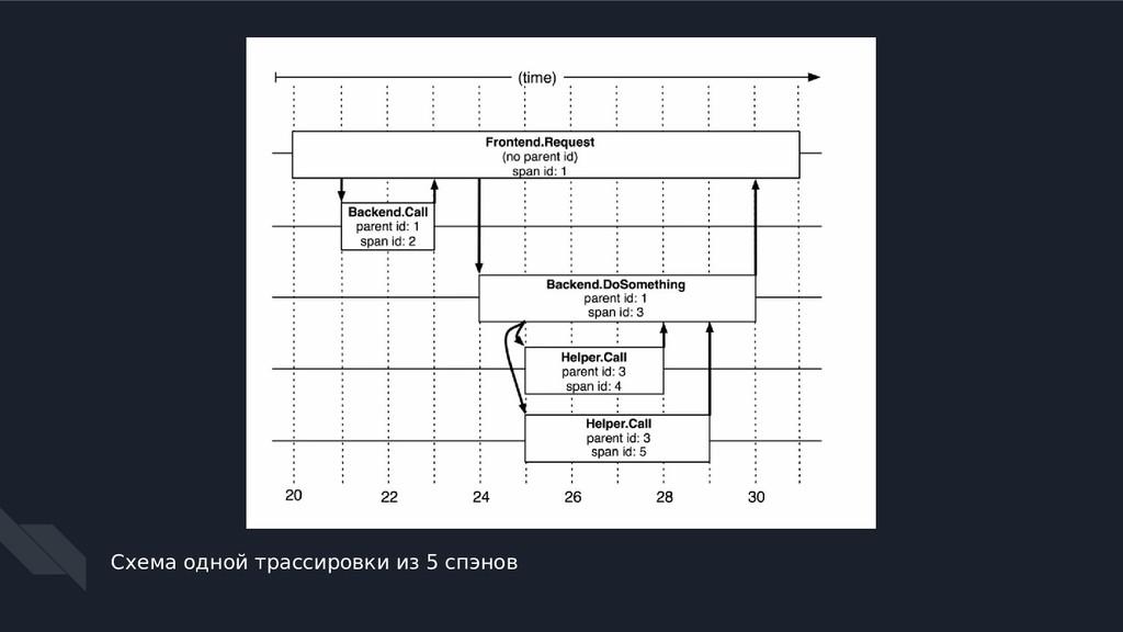 Схема одной трассировки из 5 спэнов