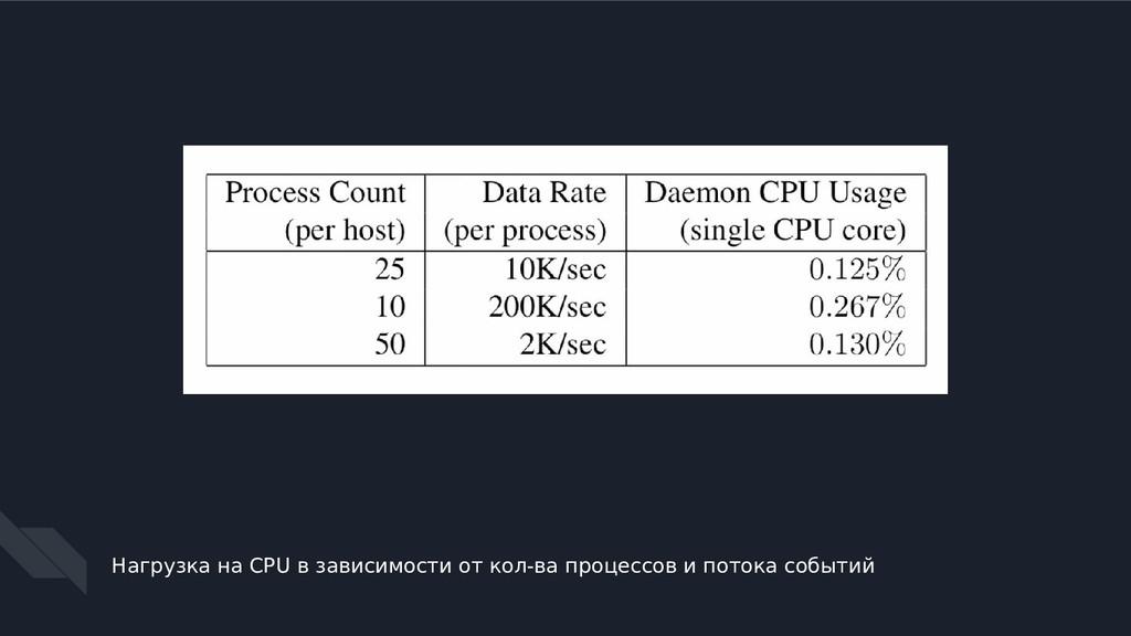 Нагрузка на CPU в зависимости от кол-ва процесс...