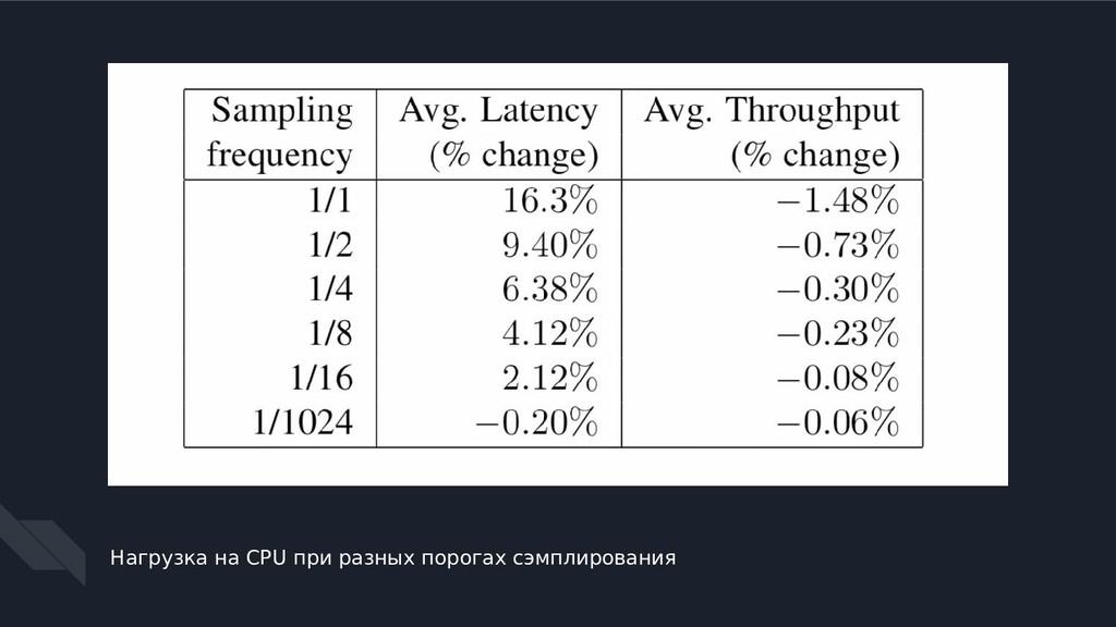 Нагрузка на CPU при разных порогах сэмплирования