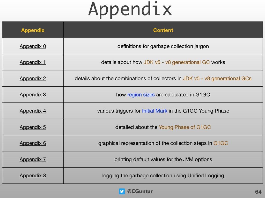 @CGuntur Appendix 64 Appendix Content Appendix ...