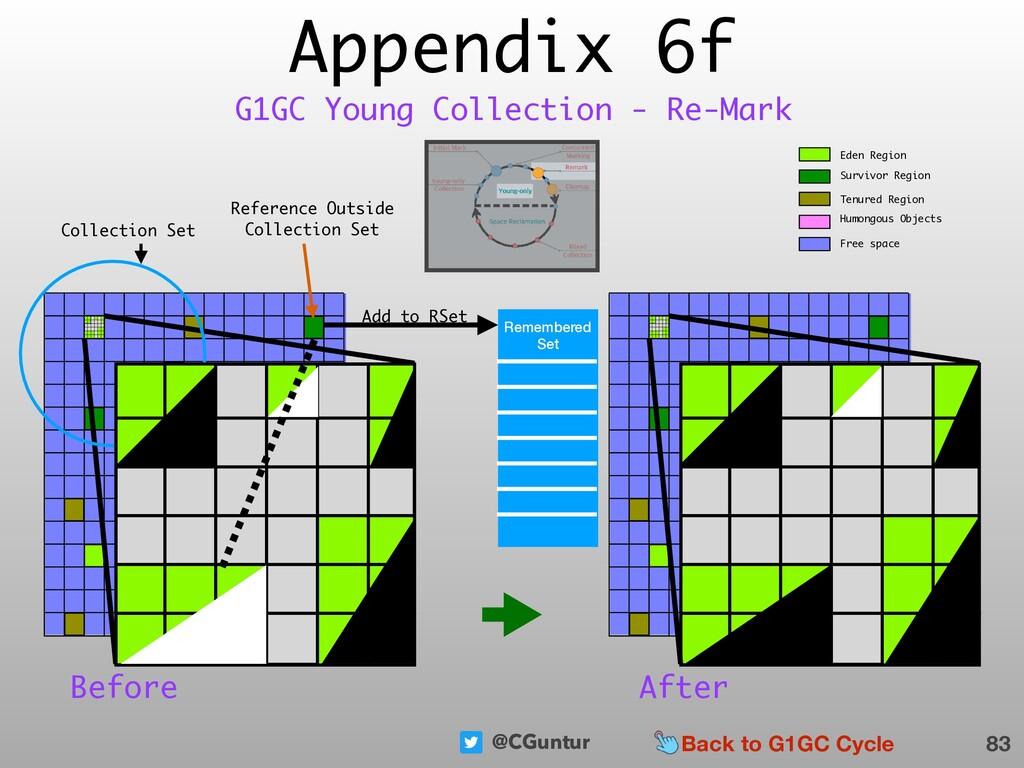 @CGuntur Appendix 6f 83 G1GC Young Collection -...