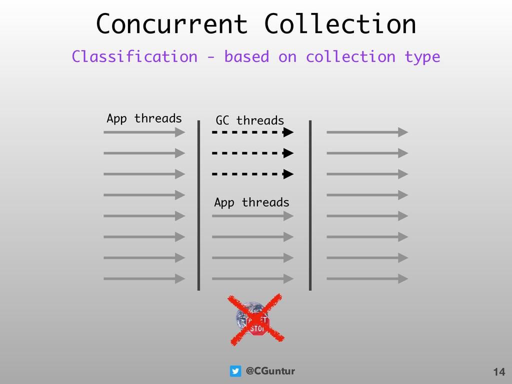 @CGuntur Concurrent Collection 14 Classificatio...