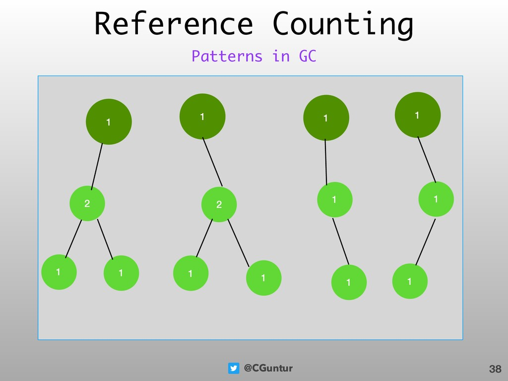 @CGuntur Reference Counting 38 Patterns in GC 1...