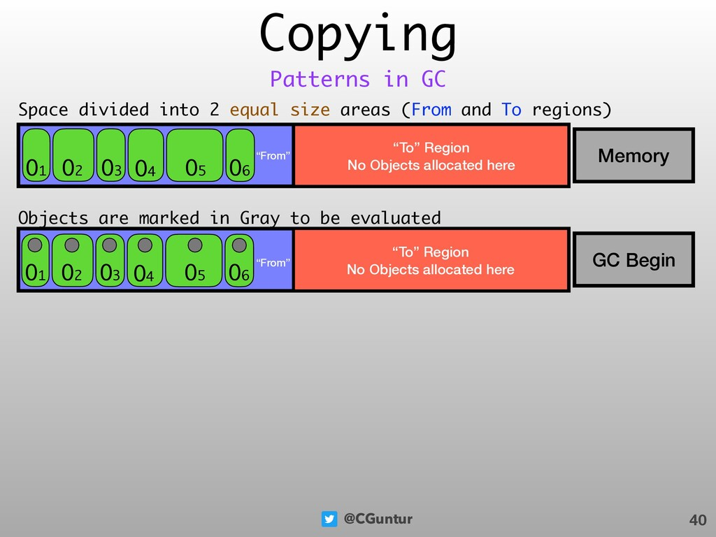 "@CGuntur Copying 40 Patterns in GC ""From"" . Mem..."