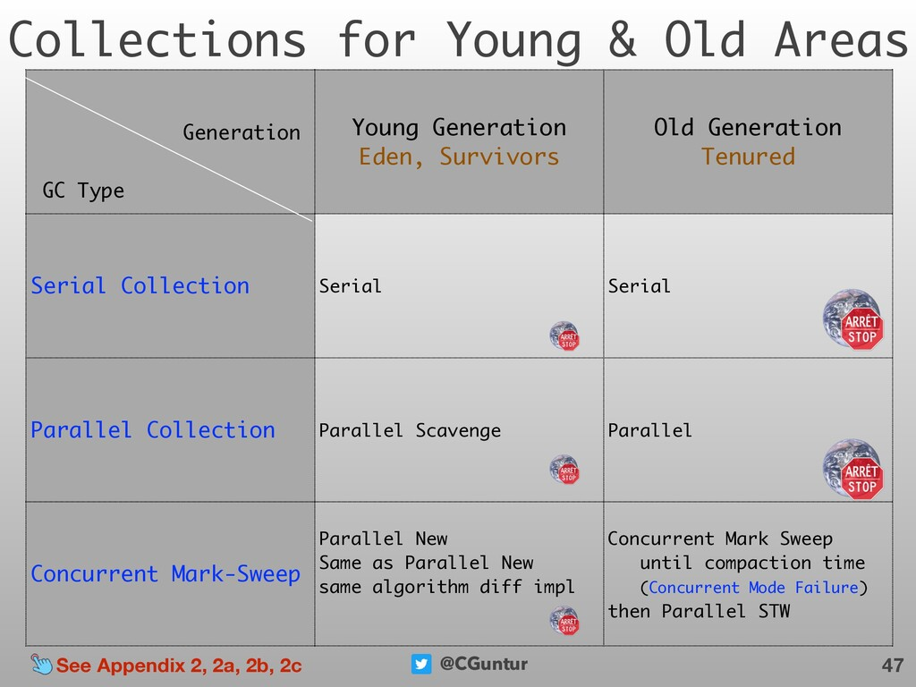 @CGuntur Collections for Young & Old Areas 47 Y...