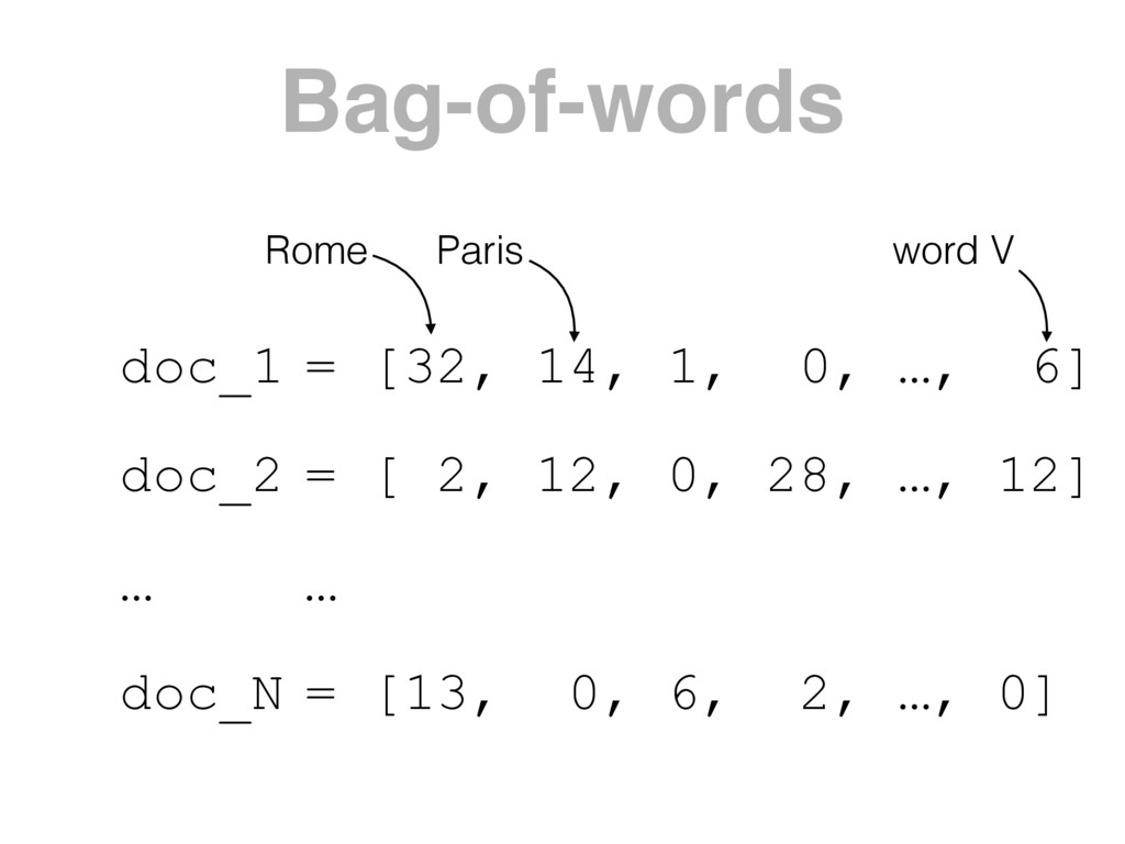 Bag-of-words doc_1 doc_2 … doc_N = [32, 14, 1, ...