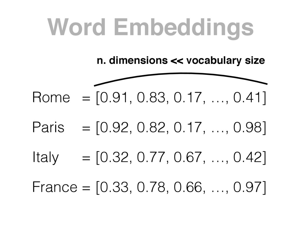 Word Embeddings Rome Paris Italy France = [0.91...