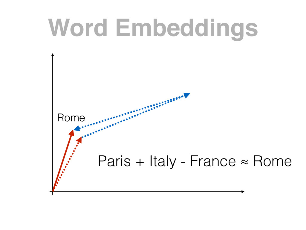 Word Embeddings Paris + Italy - France ≈ Rome R...