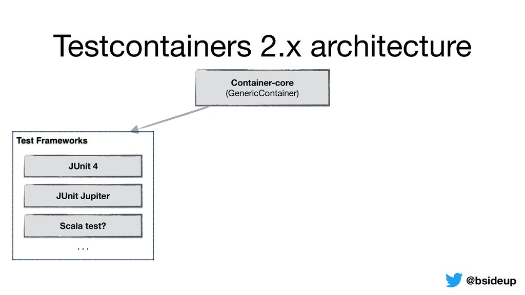 Testcontainers 2.x architecture Container-core...