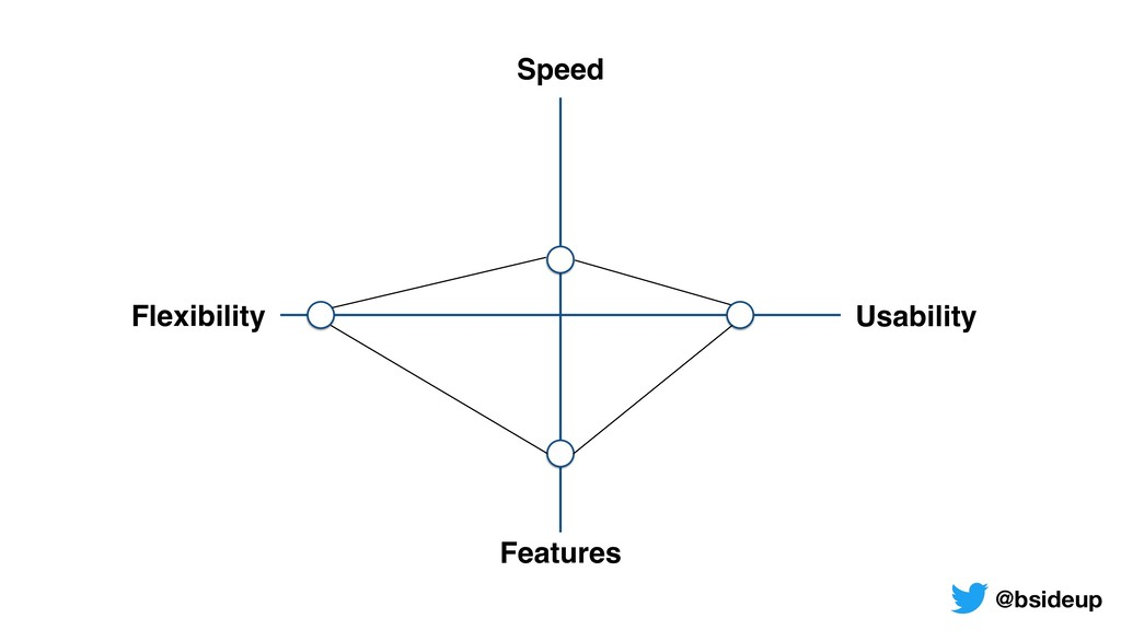 Usability Flexibility Speed Features @bsideup