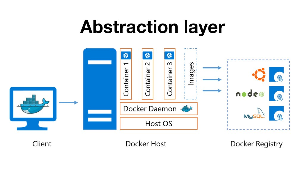 Abstraction layer