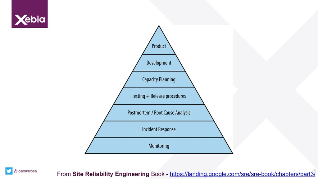 28 From Site Reliability Engineering Book - htt...