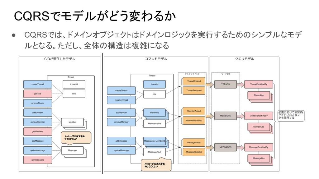 ● CQRSでは、ドメインオブジェクトはドメインロジックを実行するためのシンプルなモデ ルとな...