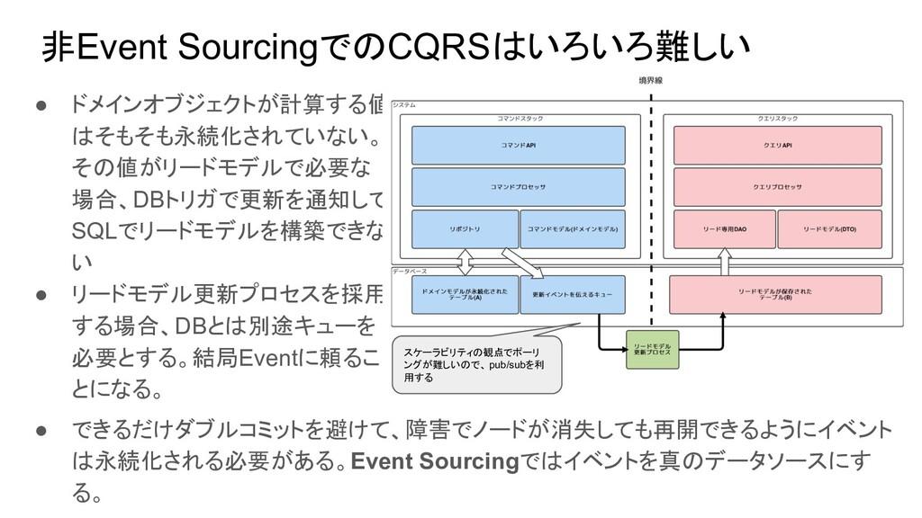 非Event SourcingでのCQRSはいろいろ難しい ● ドメインオブジェクトが計算する...