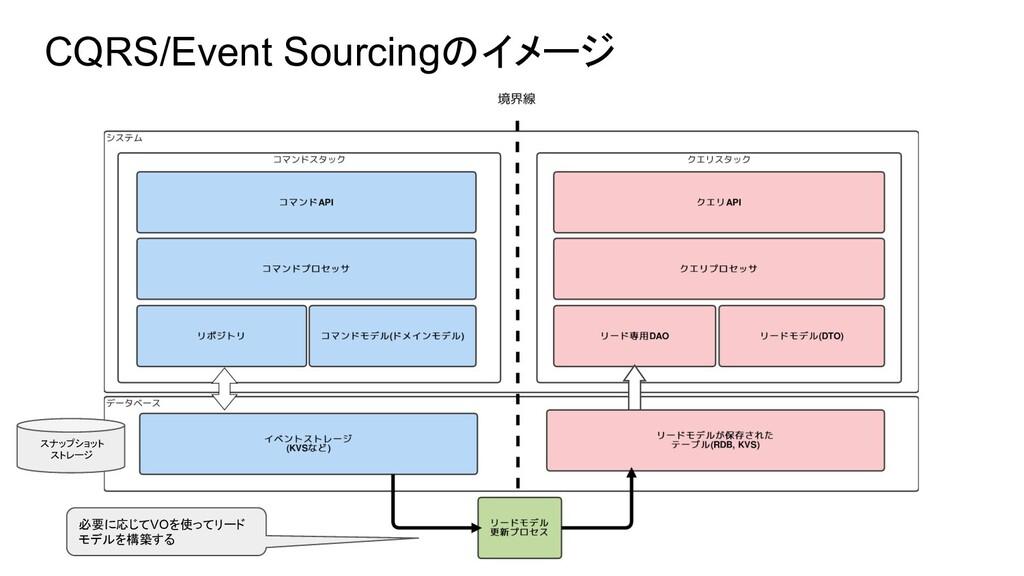 CQRS/Event Sourcingのイメージ スナップショット ストレージ 必要に応じてV...