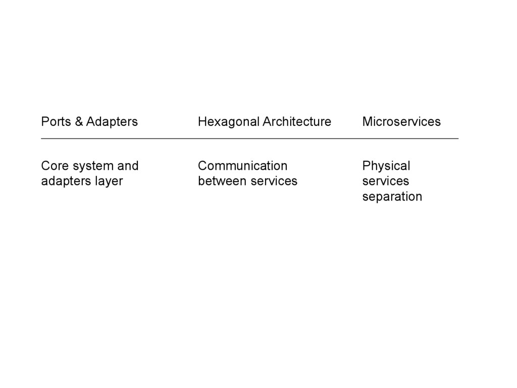 Ports & Adapters Hexagonal Architecture Microse...