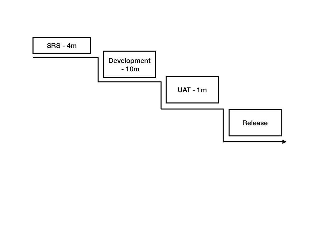 SRS - 4m Development - 10m UAT - 1m Release