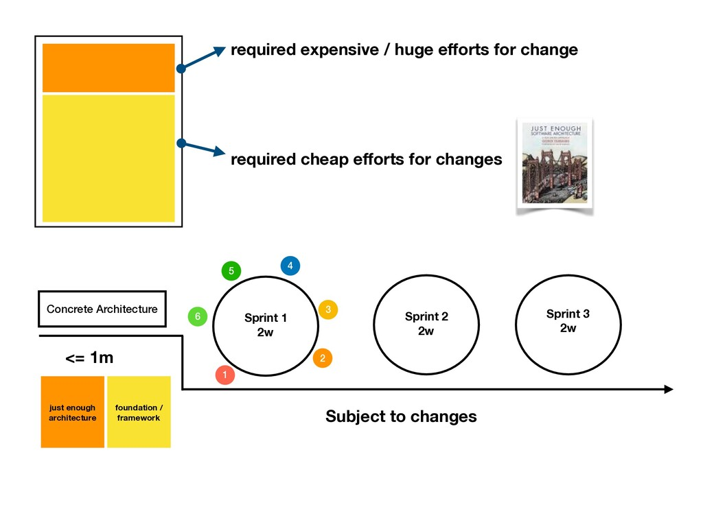 required expensive / huge efforts for change req...