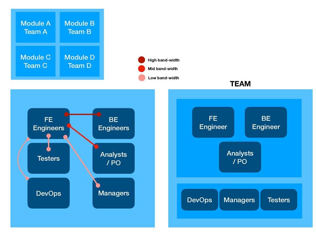 Module A Team A Module C Team C Module B Team B...