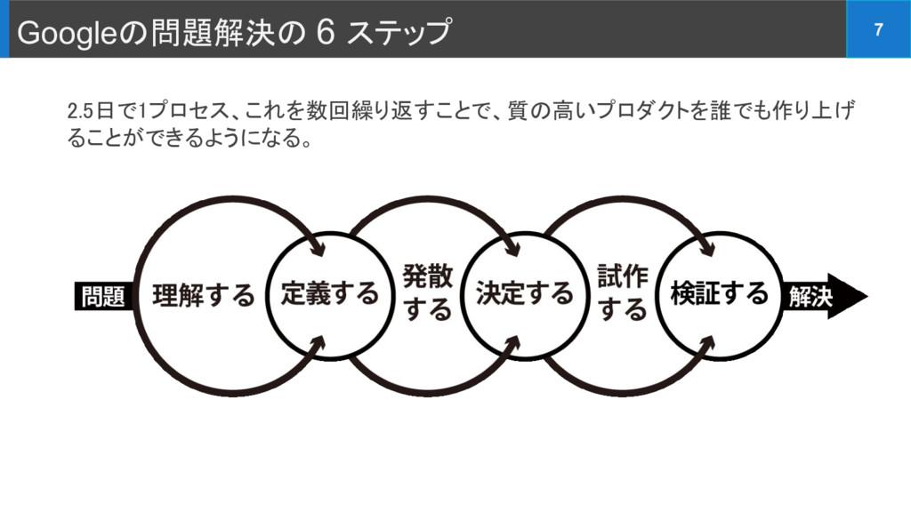 Googleの問題解決の 6 ステップ 7 2.5日で1プロセス、これを数回繰り返すことで、質...